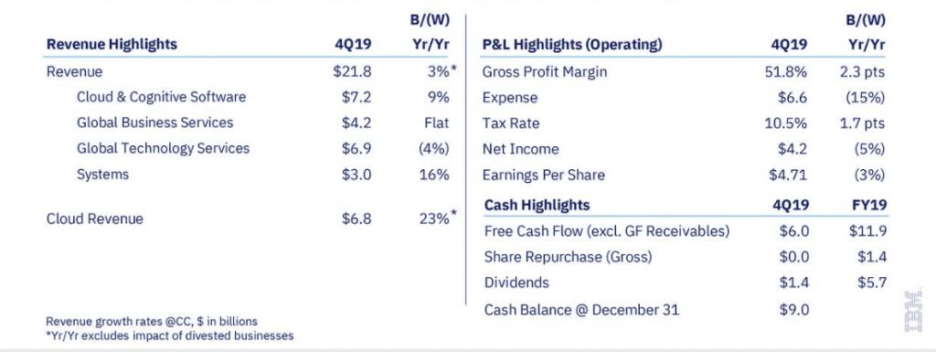 IBM Aktie - Überblick der Geschäftszahlen zum Q4 2019 und Gesamt 2019