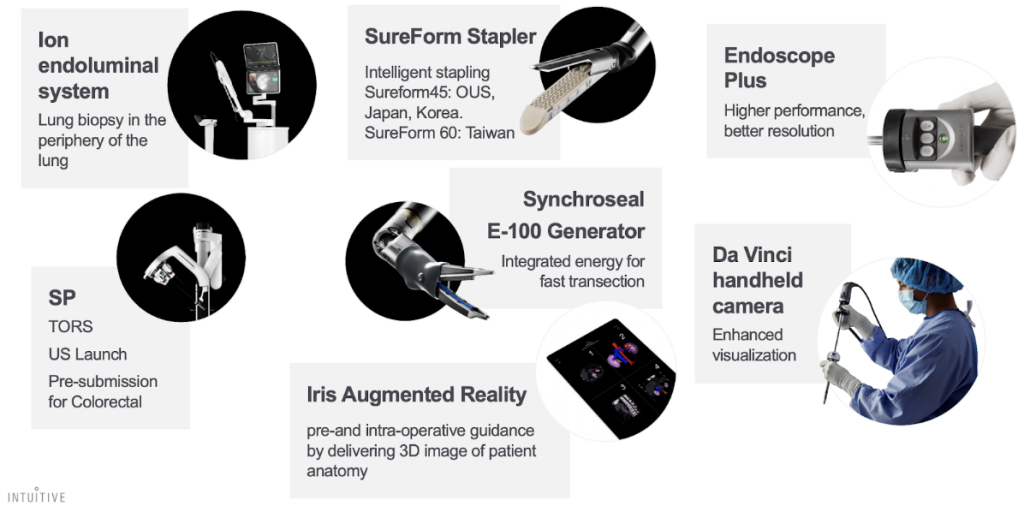 Intuitive Surgical Produkt-Portfolio