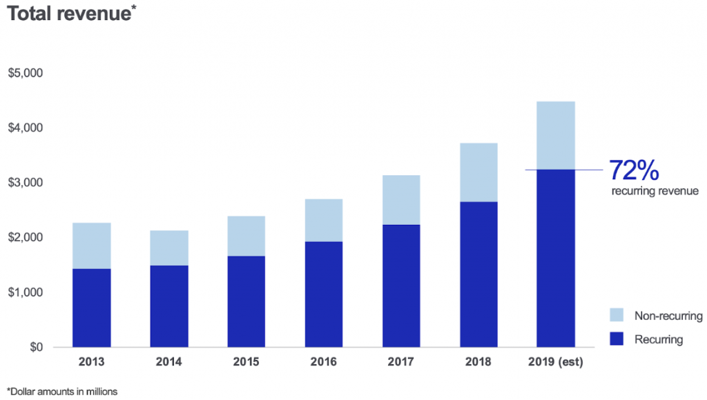 Intuitive Surgical Umsatzentwicklung seit 2013