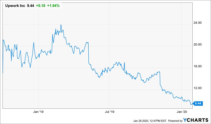 Kursverlauf der Upwork Aktie seit IPO