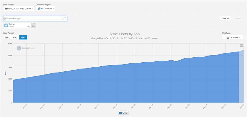 Monatlich aktive Nutzer von Twitter auf Google Play