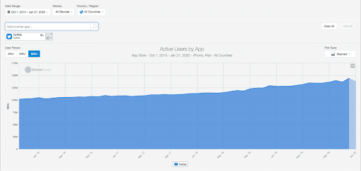 Monatlich aktive Nutzer von Twitter auf iOS