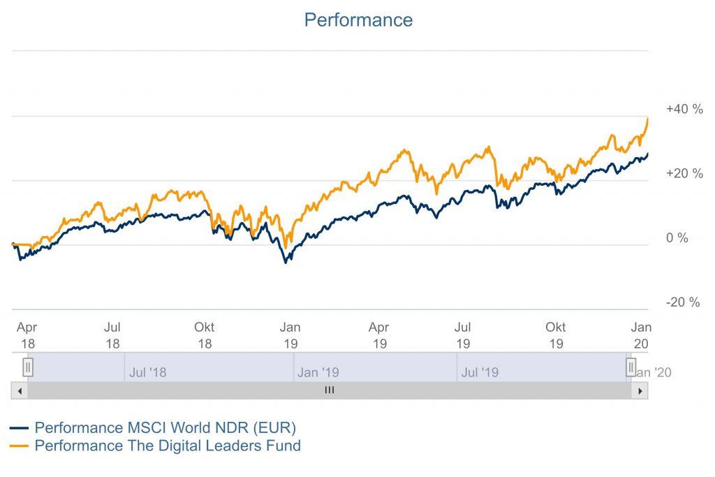Performance seit Auflegung von The Digital Leaders Fund im Vergleich zur Benchmark