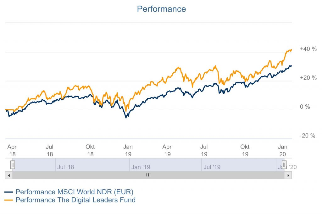 The Digital Leaders Fund DLF Performance 24012019