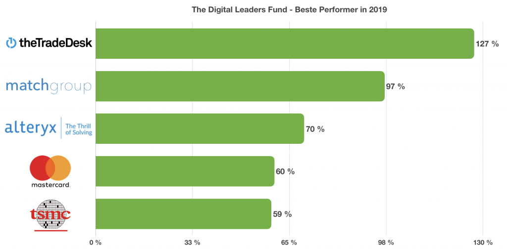 The Digital Leaders Fund Jahresrückblick 2019 - Beste Performer