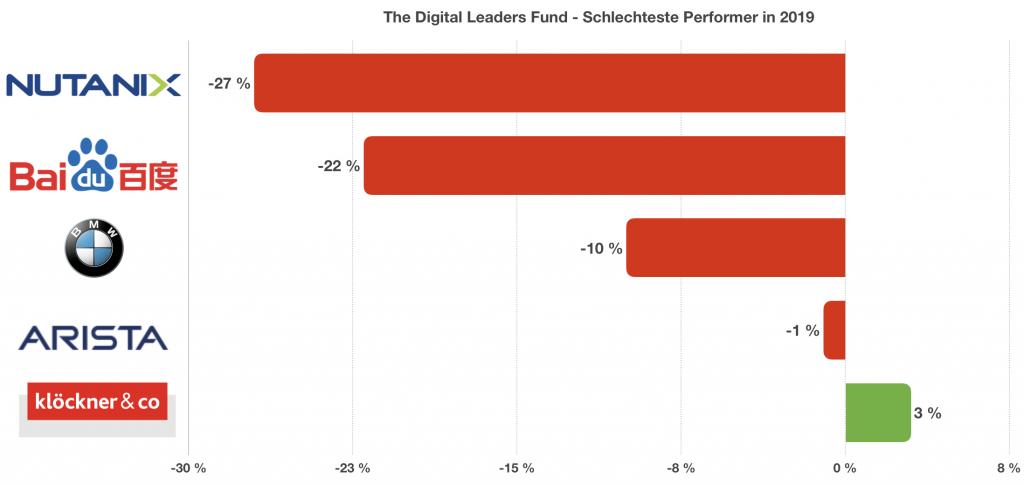 The Digital Leaders Fund Jahresrückblick 2019 - Schlechteste Performer