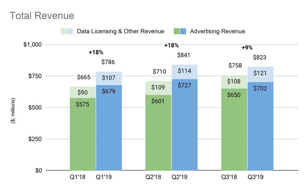 Twitter Aktie - Vergleich Umsatzwachstum Q1 bis Q3 2018 und Q1 bis Q3 2019