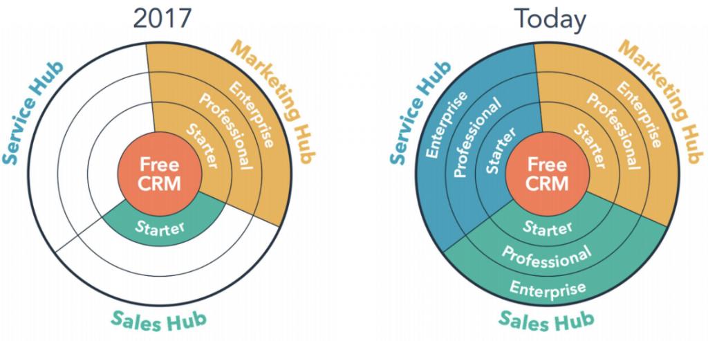 Übersicht über das HubSpot Produktportfolio