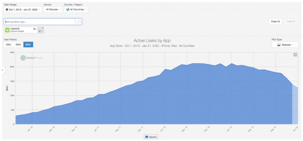 Upwork Aktie - Nutzerzahlen Upwork App im Überblick