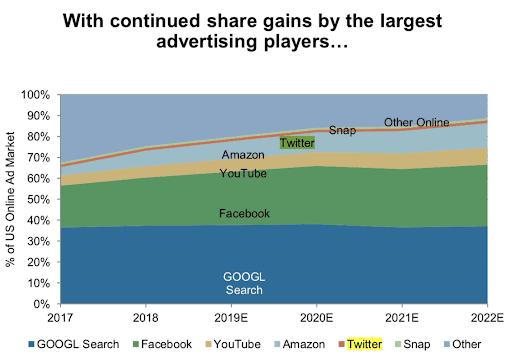 Vergleich US Online Werbemarkt - Google Facebook Youtube Amazon Twitter Snap
