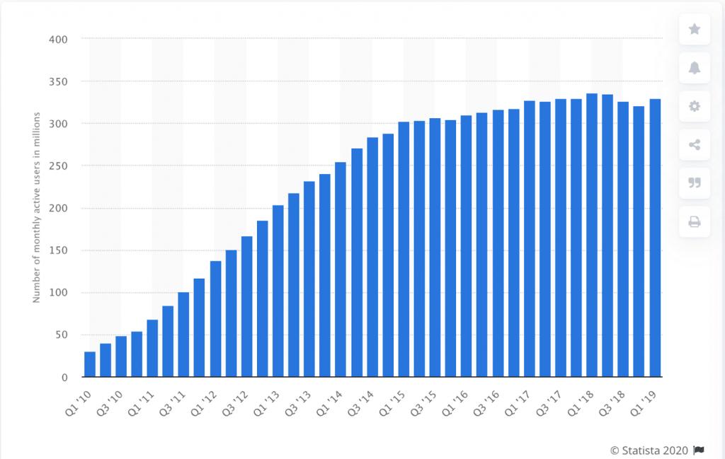 Verlauf der monatlichen aktiven Nutzer auf Twitter von Q1 2010 bis Q1 2019