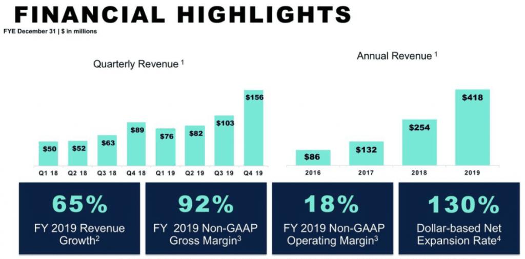 Alteryx Geschäftszahlen 2019 finanzielle Highlights