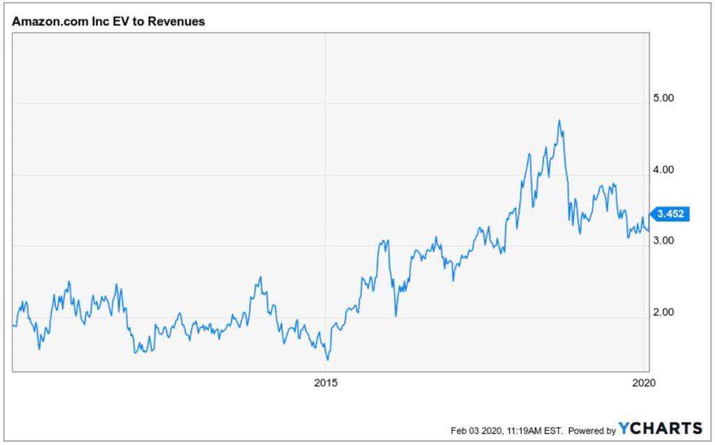 Jetzt noch in Amazon investieren - Amazon Entwicklung EV zu Sales Verhältnis
