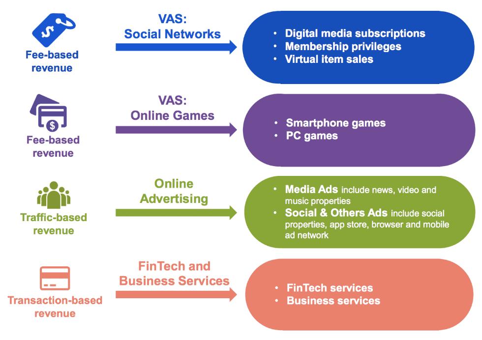 Das Geschäftsmodell von Tencent im Überblick