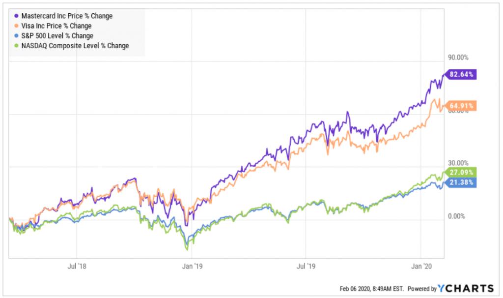 Entwicklung der MasterCard Aktie im Vergleich zu Visa S&P500 und Nasdaq