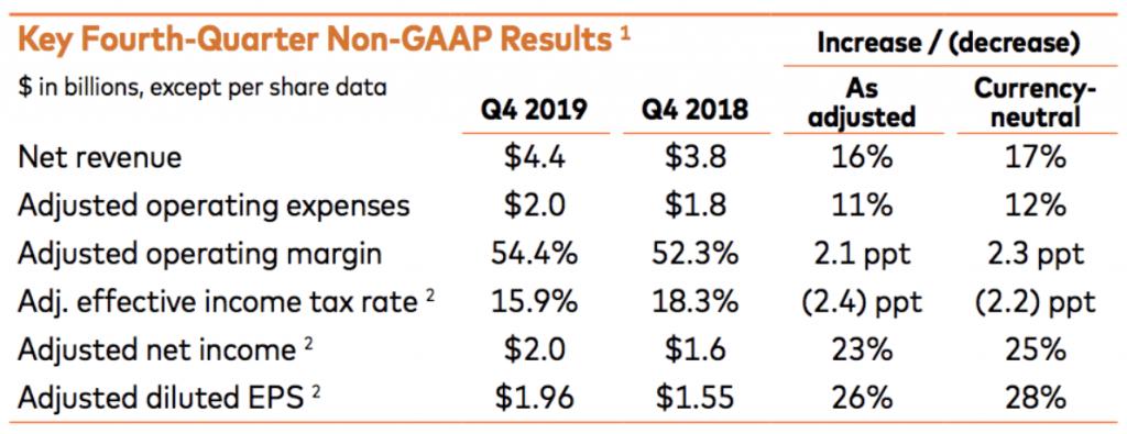 MasterCard Aktie - Übersicht der Ergebnisse zum Q4 2019
