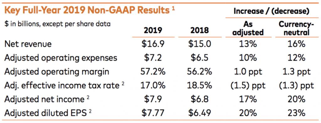 MasterCard Übersicht der Ergebnisse zum Gesamtjahr 2019