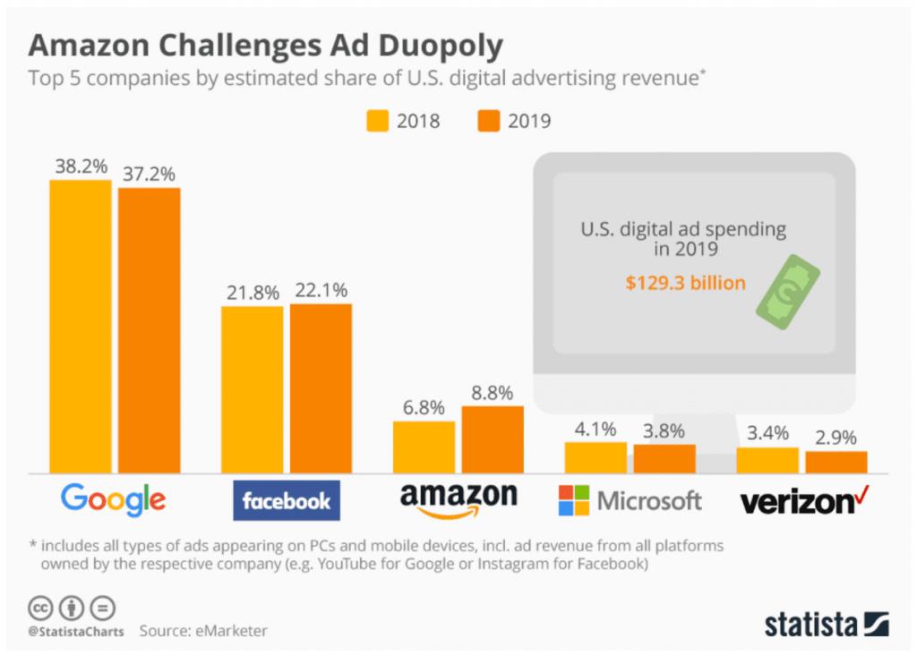 Statistik zum Online Werbemarkt Google Facebook und Amazon als große Player