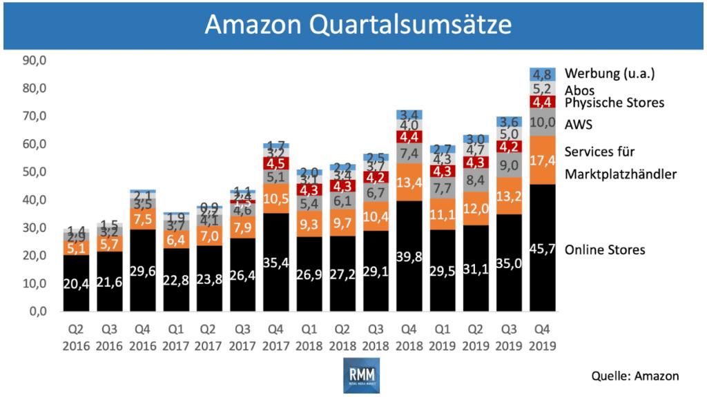 Übersicht der Amazon Quartalsumsätze