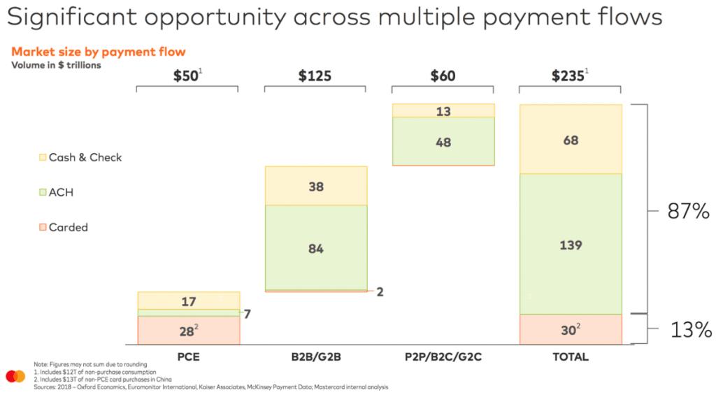 Übersicht der Marktpotentiale für MasterCard