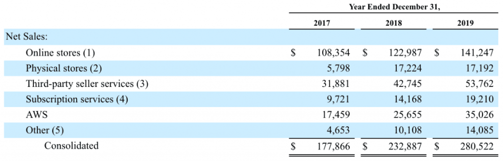 Investieren in Amazon - Übersicht der Umsatzzahlen von Amazon je Geschäftsbereich