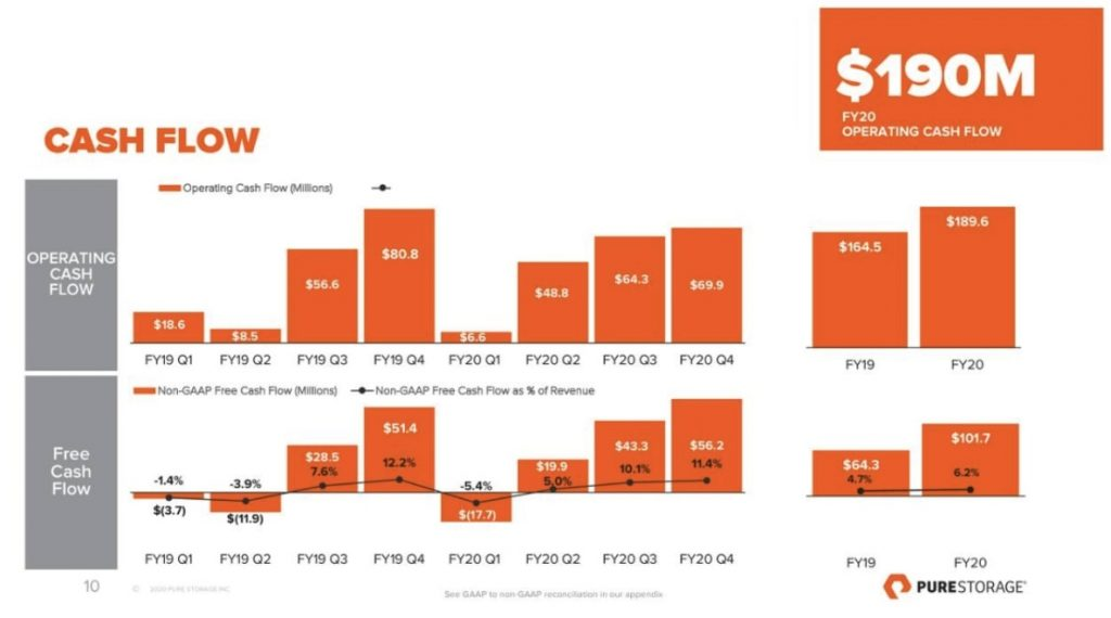 Cash Flow von Pure Storage in FY20 - Vergleich zum FY19