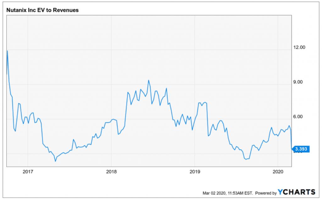 Entwicklung EV Sales Verhältnis von Nutanix