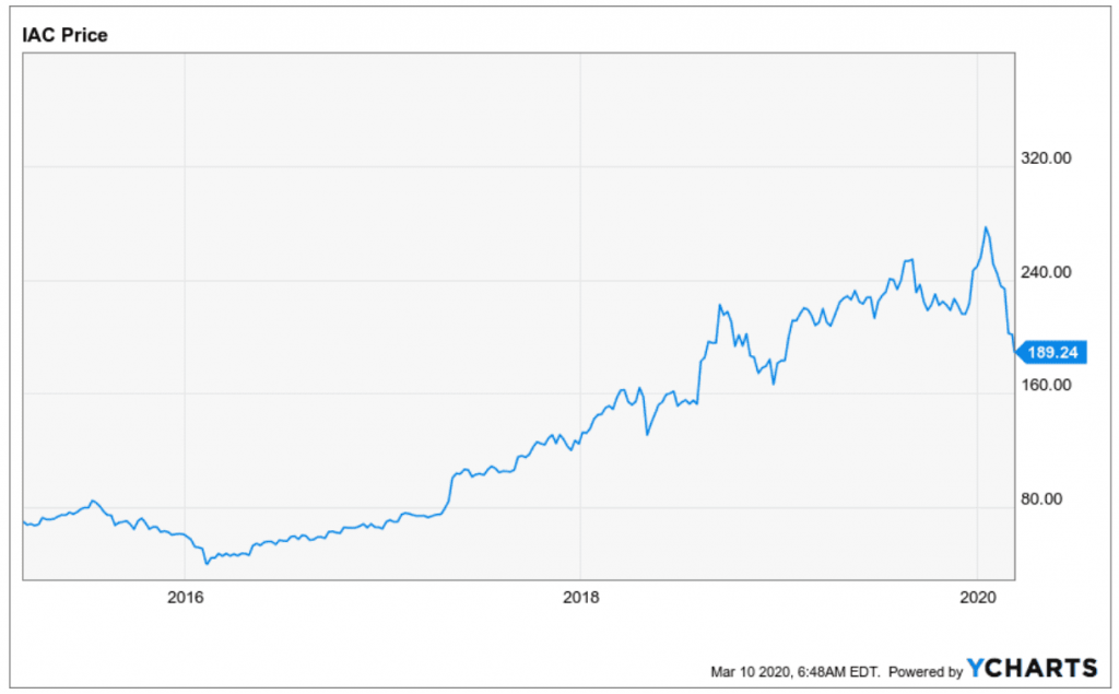 IAC Aktie Entwicklung des Aktienkurses seit 2016 bis heute