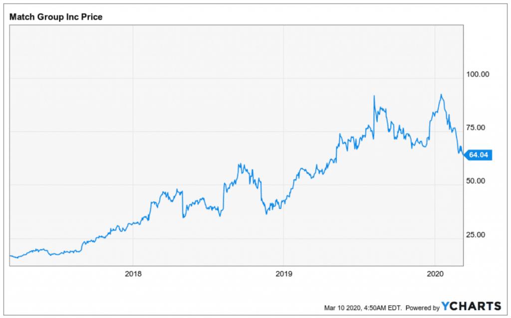 Match Group Aktie Entwicklung des Aktienkurses seit 2018 bis heute