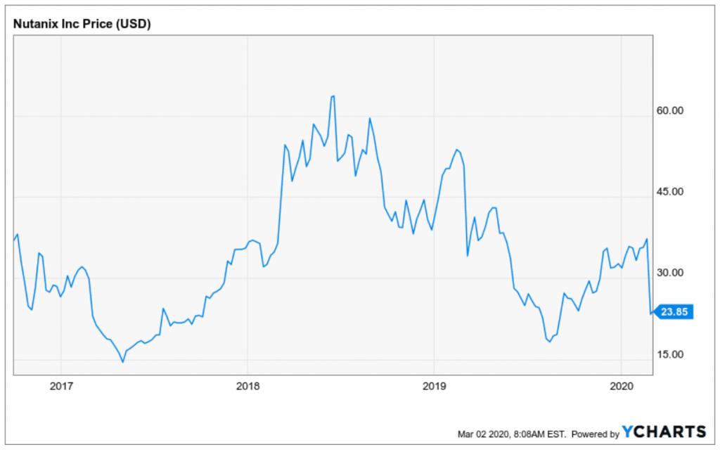 Nutanix Aktie Kursentwicklung der letzten Monate gleicht einer Achterbahnfahrt