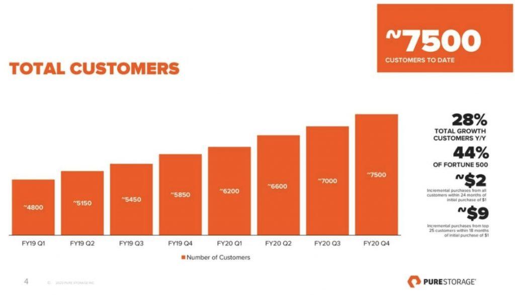 Pure Storage Übersicht Anzahl Kunden in FY20 und Vergleich zu FY19