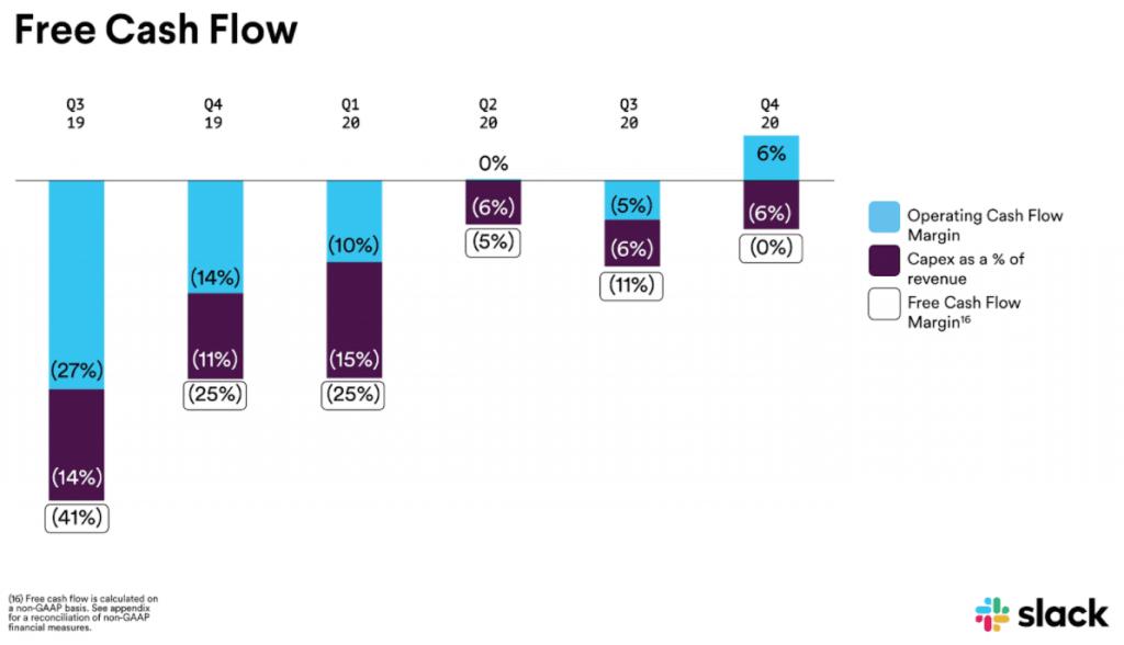 Slack investieren - Entwicklung Free Cash Flow in den letzten Quartalen