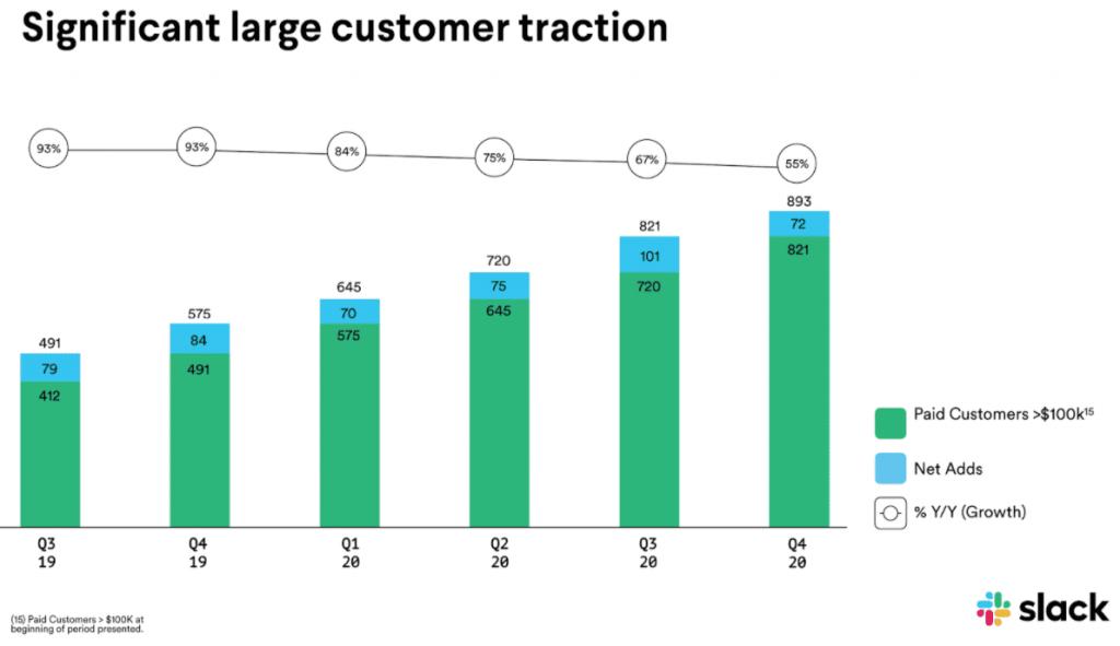 Statistik zum Anstieg der Kundenzahl von Slack mit Umsatz 100000 Dollar und mehr