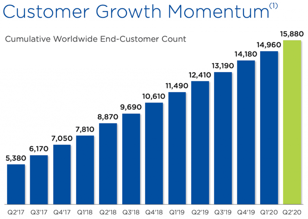 Statistik zur Entwicklung der Kundenbasis von Nutanix