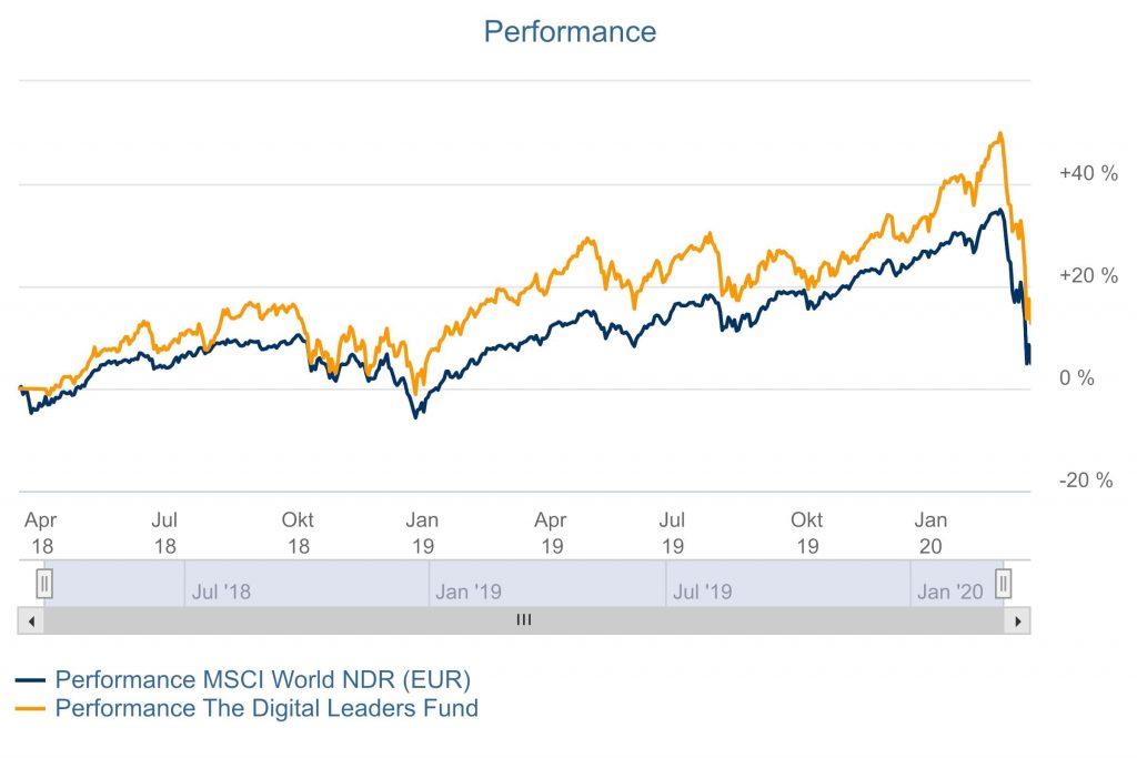 Corona-Crash Börse - The Digital Leaders Fund DLF Performance 11.03.2020