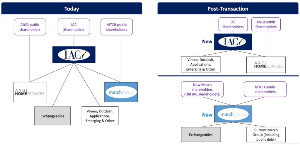 Überblick Struktur von IAC heute und nach dem Spin-Off von Match Group