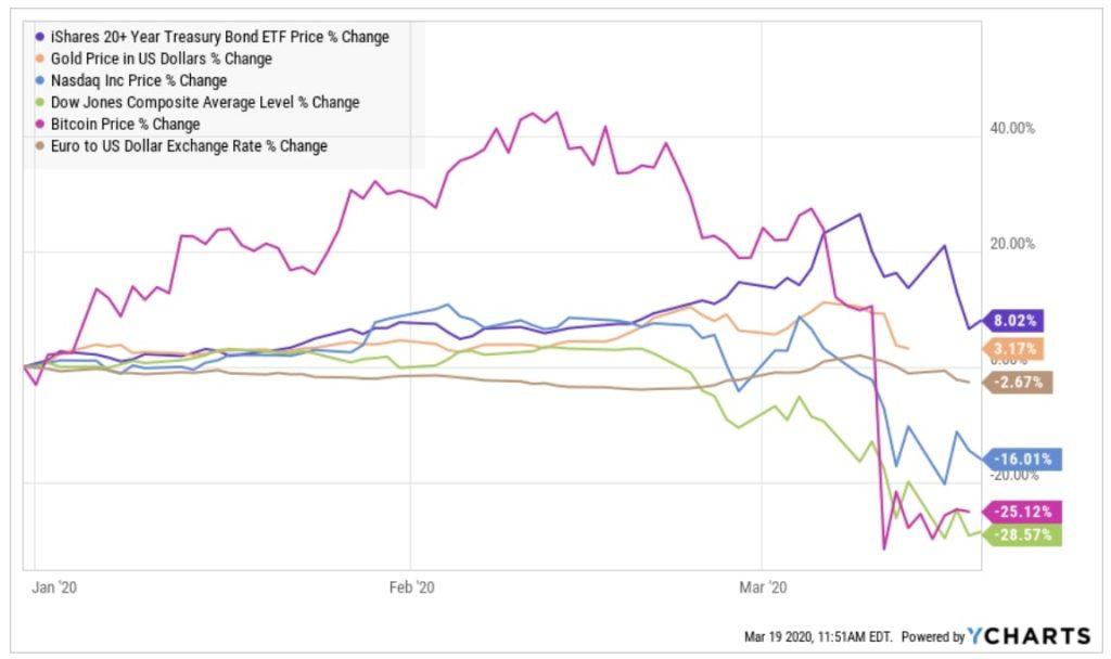 Verschiedene Asset-Klassen in Zeiten der Corona-Krise im Vergleich