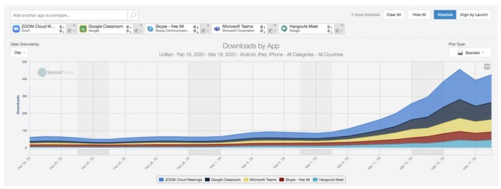 Wachstum App-Downloads über alle Kategorien (ex Games)