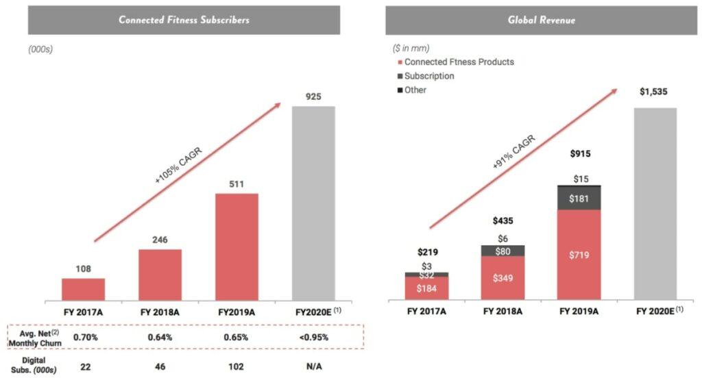 Bewertung der Peloton Aktie - Statistik