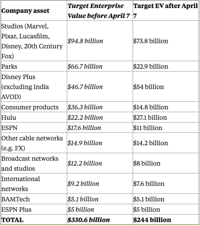 Disney Aktie Übersicht zeigt Neubewertung der einzelnen Bereiche von Disney