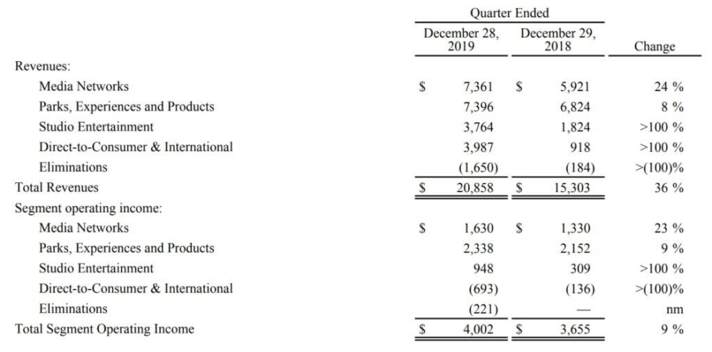 Disney Aktie - Übersicht zeigt Vergleich der letzten Quartalszahlen von Disney im Vergleich zum Vorjahr