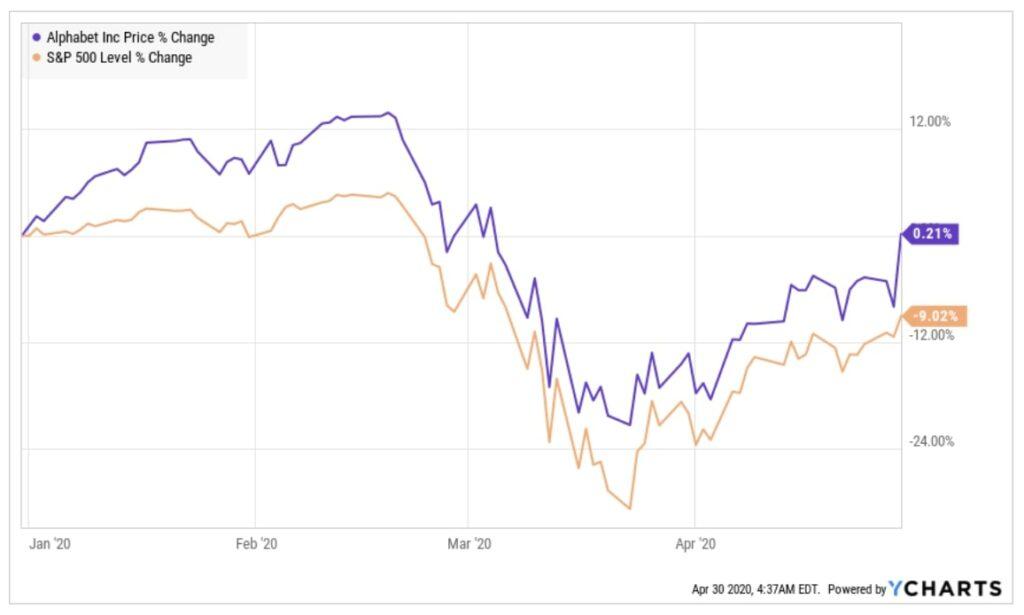 Entwicklung der Alphabet Aktie im Vergleich zum S&P 500