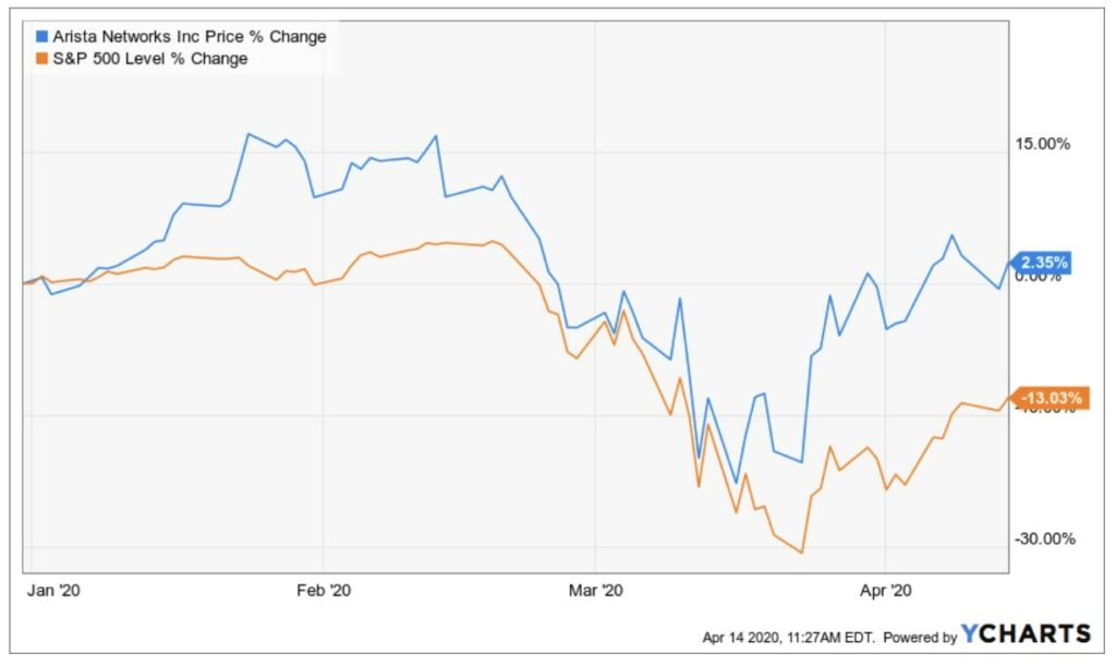 Entwicklung der Arista Aktie im Vergleich zum S und P 500 Index