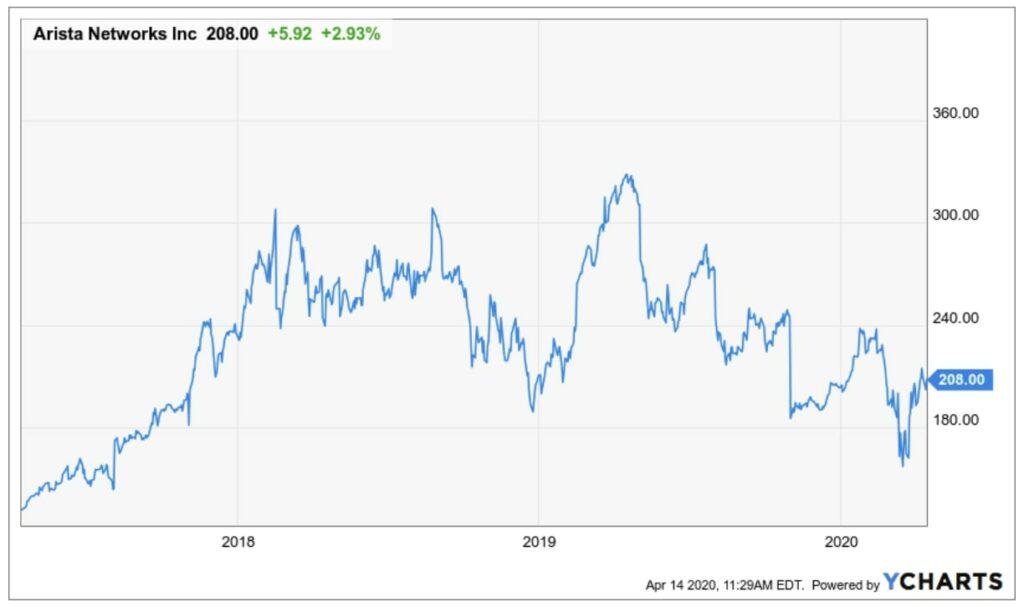 Entwicklung der Arista Aktie seit Anfang 2018 bis heute