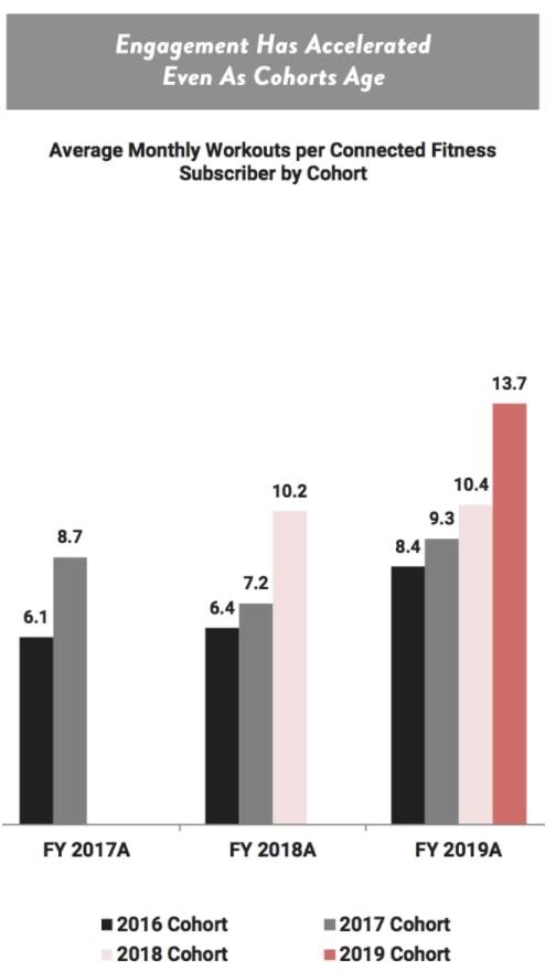 Nutzungszahlen von Peloton steigen von Jahr zu Jahr - Statistik