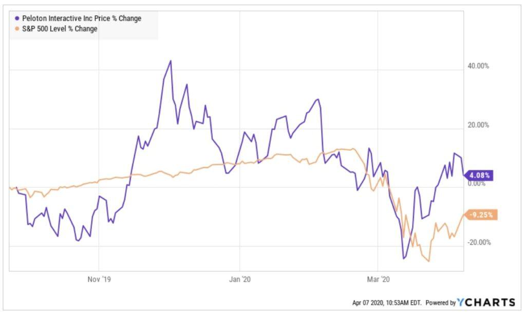 Peloton Aktie Kursverlauf seit IPO bis heute