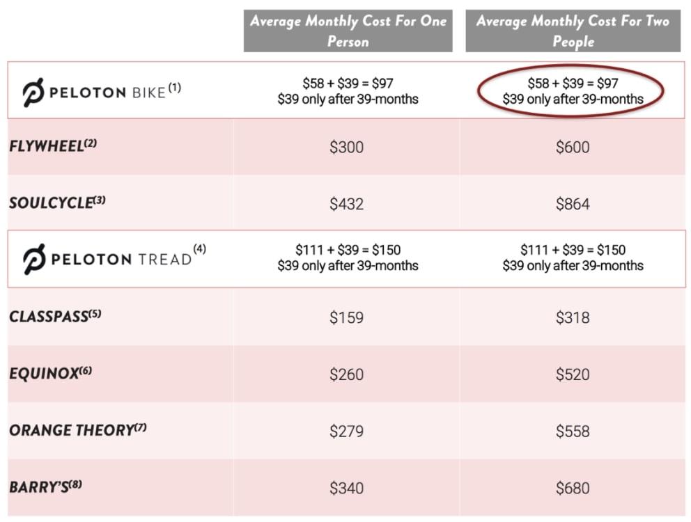 Peloton Aktie - Preisvergleich mit Offline Konkurrenz und Fitnessstudios