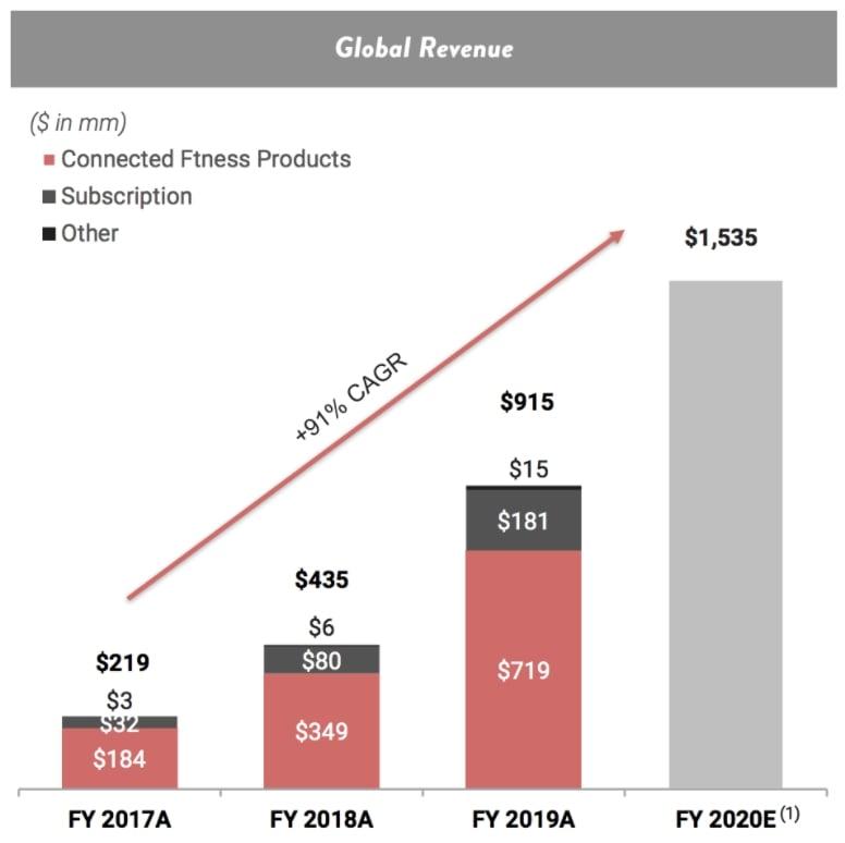 Peloton Aktie - Statistik Umsatzwachstum steigend - App Produkte und Andere