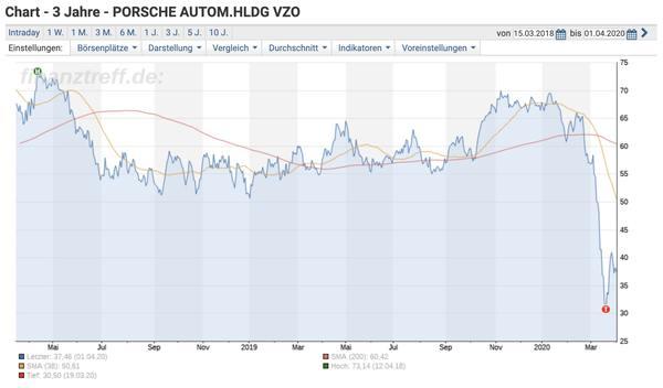 Porsche Aktie - Entwicklung im Corona-Crash - Auswirkungen auf VW Aktie