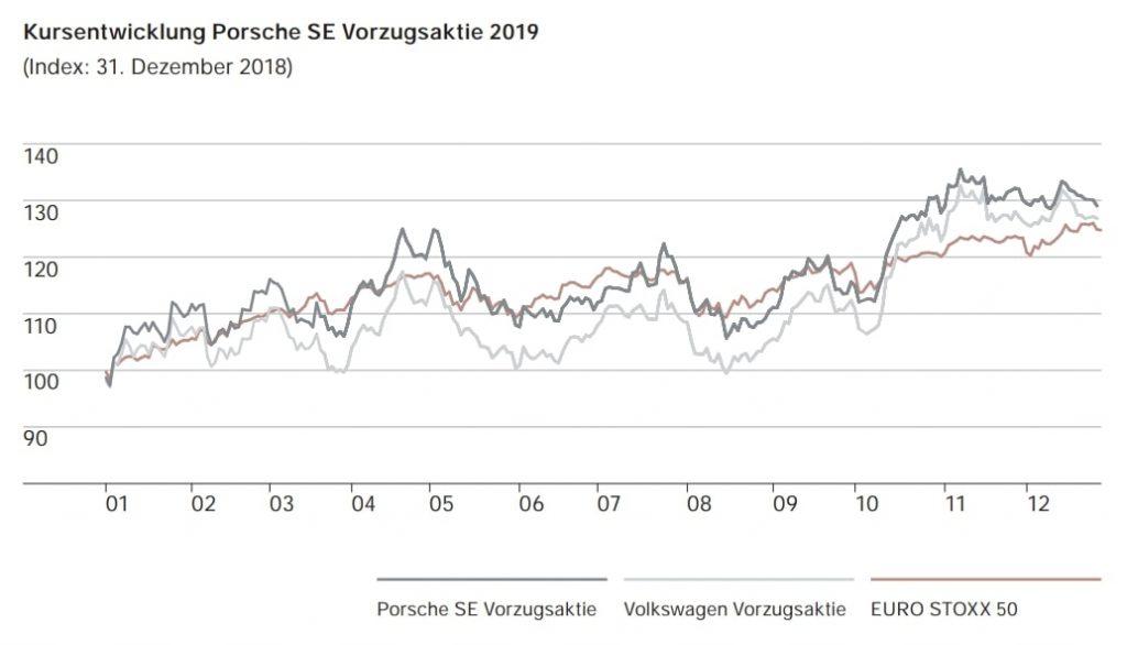Porsche Aktie - Kursentwicklung Porsche und VW Aktie in 2019